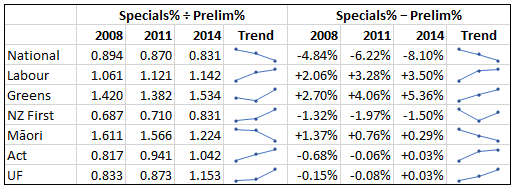 special-votes-trend-2